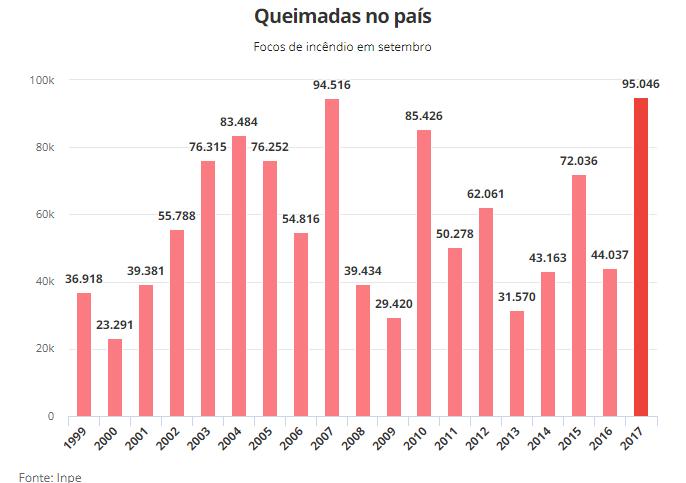 Brasil tem mês com maior número de queimadas na história