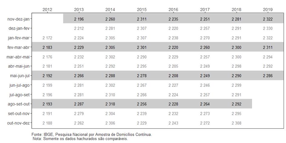 PNAD Contínua: taxa de desocupação é de 11,8% e taxa de subutilização é de 24,6% no trimestre