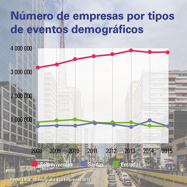 Demografia das Empresas 2015: taxa de saída recua, mas mercado empresarial perde